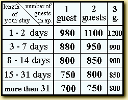 An Example Total Price Of The One Bedroom Apt Booked For 2 Persons And 5 Nights At Low Season Is 4750 CZK
